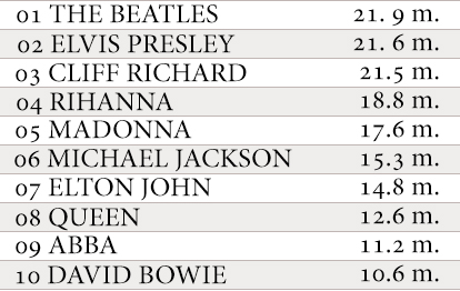 Top 10 singles selling artists UK