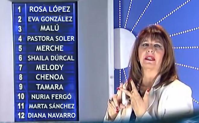 Esperanza Gracia dando el ranking semanal de acosadas por María Luisa Santiago