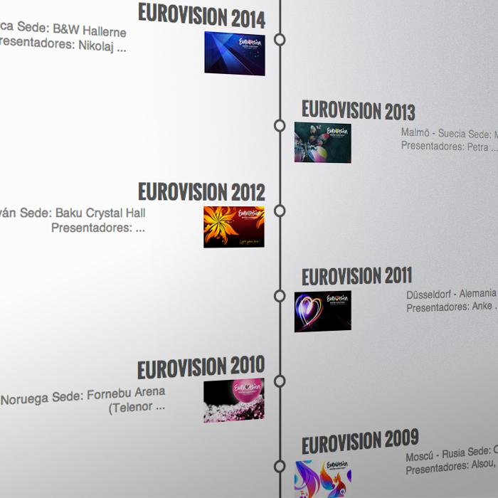 Timeline Historia de Eurovision